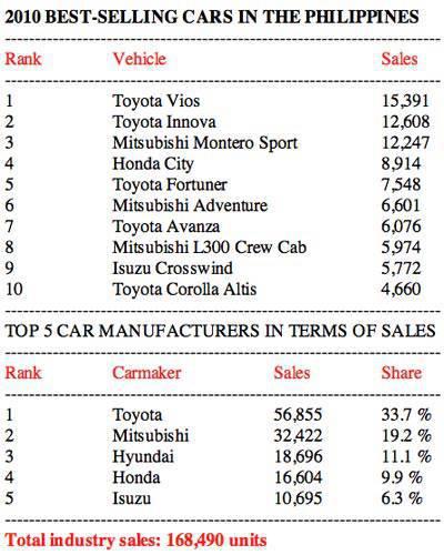 2010 Philippine car sales