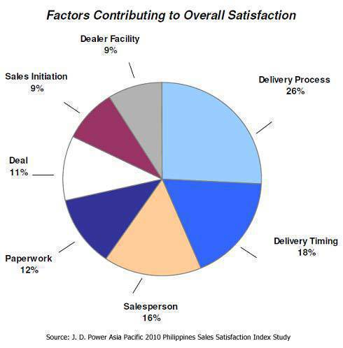 TopGear.com.ph Philippine Car News - Factors affecting sales satisfaction (J.D. Power Asia Pacific)