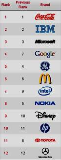 Interbrand 2010 best global brands