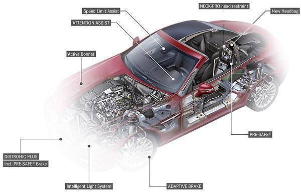 ToPGear.com.ph Car News - Mercedes-Benz SLK Safety Features