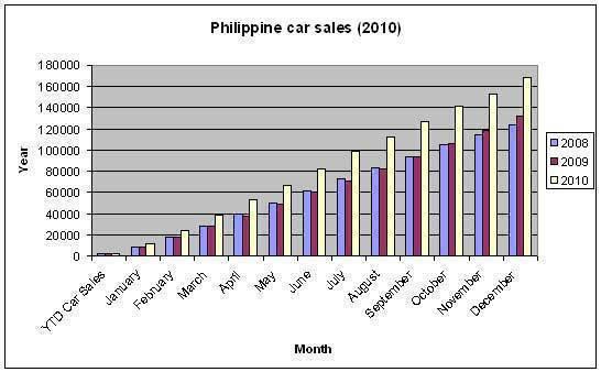 TopGear.com.ph Philippine Car Sales 2010