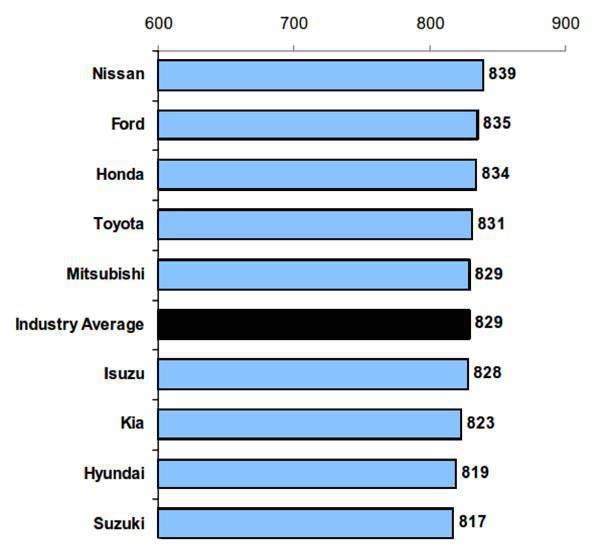 2011 J.D. Power Philippine Sales Satisfaction Index