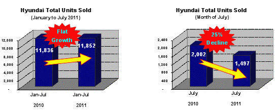 Hyundai July 2011 sales