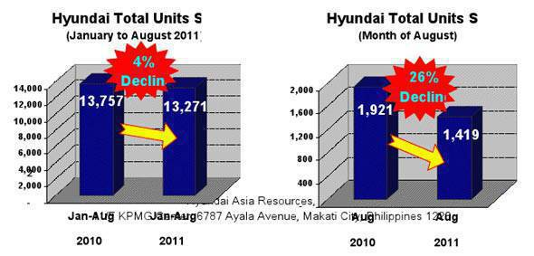 Hyundai August 2011 sales