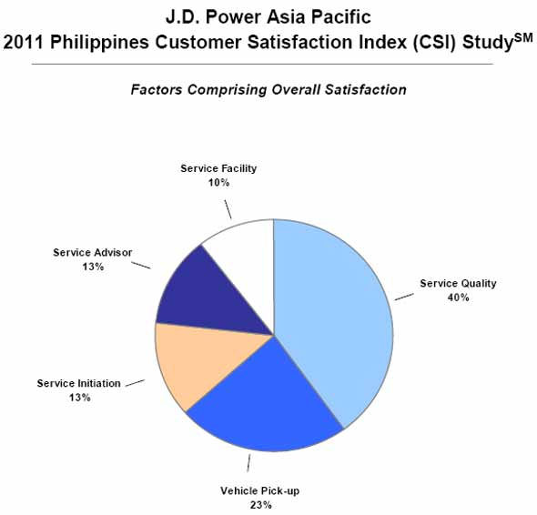 J. D. Power Philippines customer satisfaction index