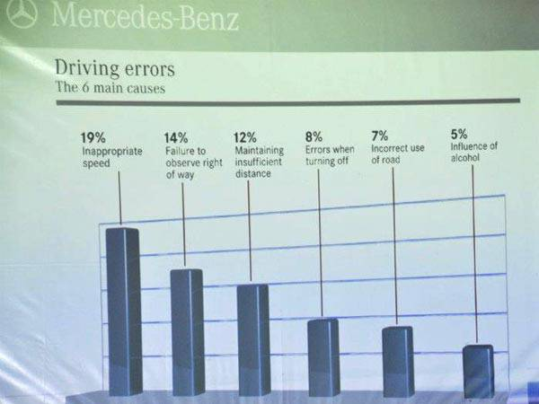 Six main causes of driving errors