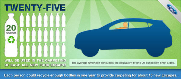 Next-generation Ford Escape makes use of recycled plastic bottles for its carpet