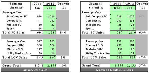 Hyundai January 2012 sales
