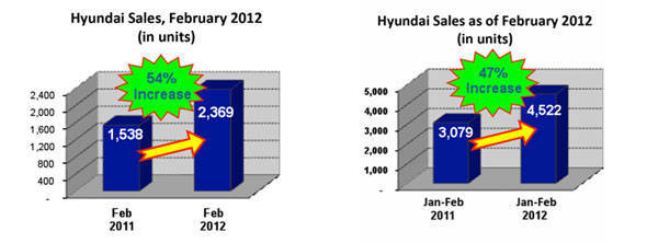Hyundai February sales