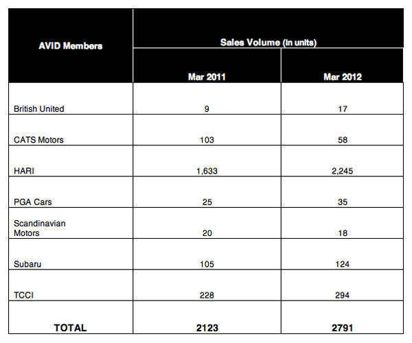 AVID March 2012 sales