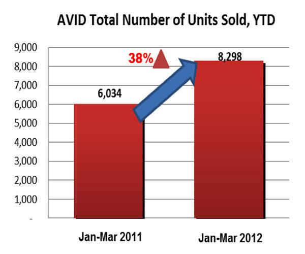 AVID first-quarter 2012 sales