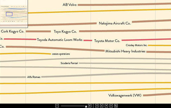 Car industry's genealogy poster