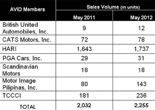 AVID May 2012 sales