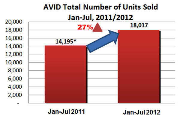 AVID sales