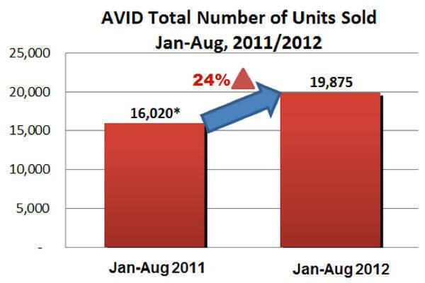 AVID January-August 2012 sales