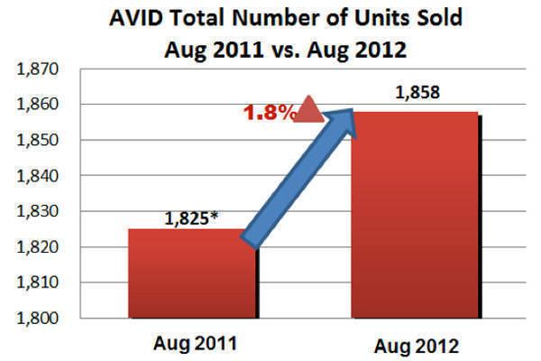 AVID August 2012 sales