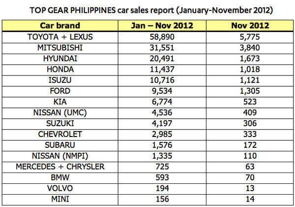 Top Gear PH car sales report November 2012