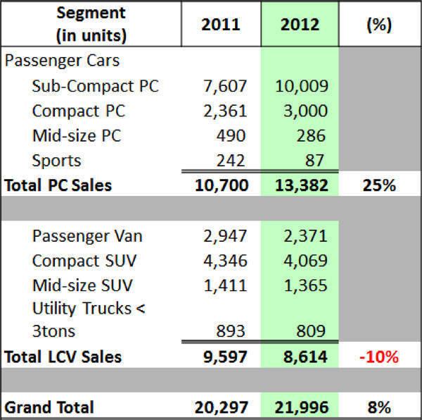 2012 Hyundai sales