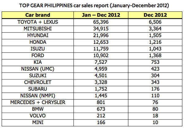 Top Gear PH car sales report December 2012