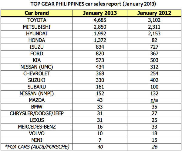 Top Gear PH car sales report (January 2013)