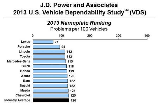 2013 J.D. Power & Associates US Vehicle Dependability Study