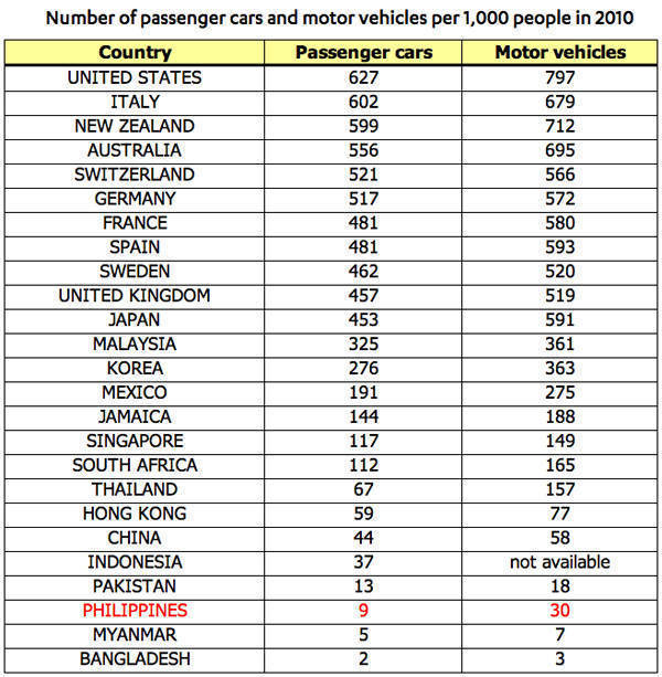 Number of cars and motor vehicles per 1,000 people
