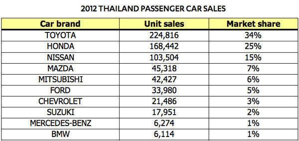 2012 Thailand passenger car sales