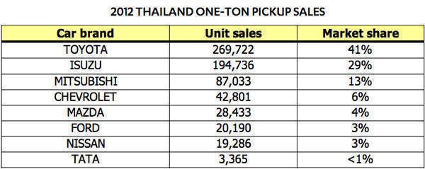 2012 Thailand one-ton pickup sales
