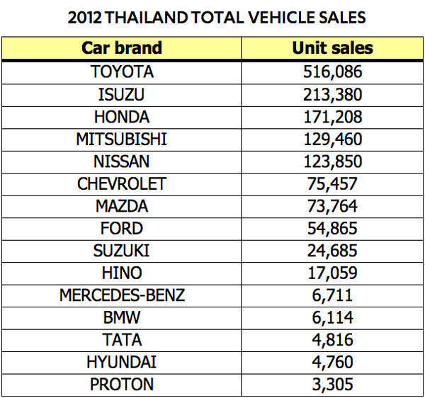 2012 Thailand total vehicle sales