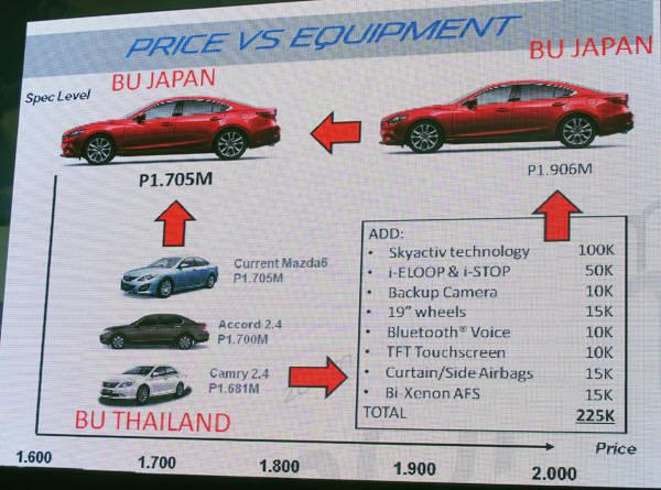 Mazda 6 pricing