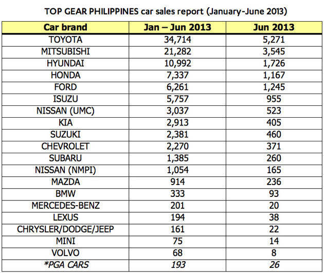 Top Gear PH Philippine car sales report June 2013