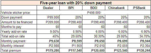 Lowest Bank Car Loan Interest Rates Philippines