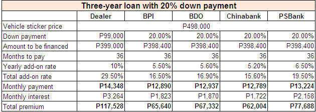 Car loan interest rates 2017 philippines