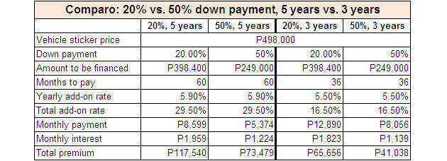 Now We Only Have To Pay P8,000 A Month Over Three Years Or Just P5,000 A  Month Over Five Years. Either Term Would Make Loan Approval Easier And  Payment Less ...