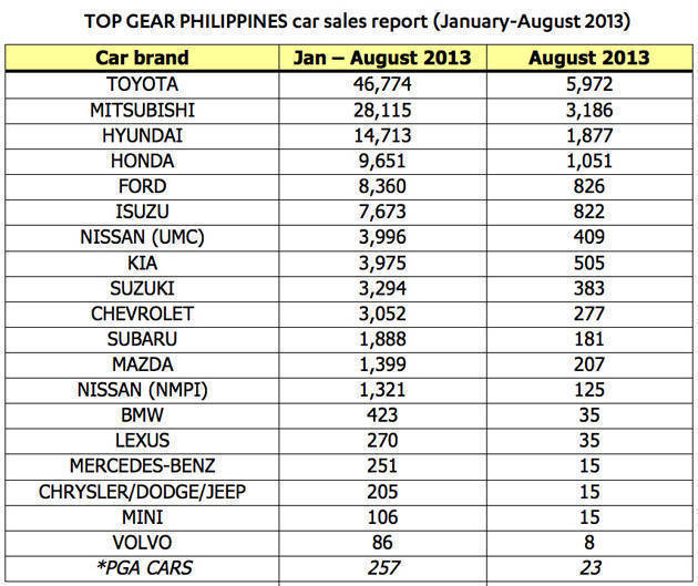 Top Gear Philippines car sales report (August 2013)
