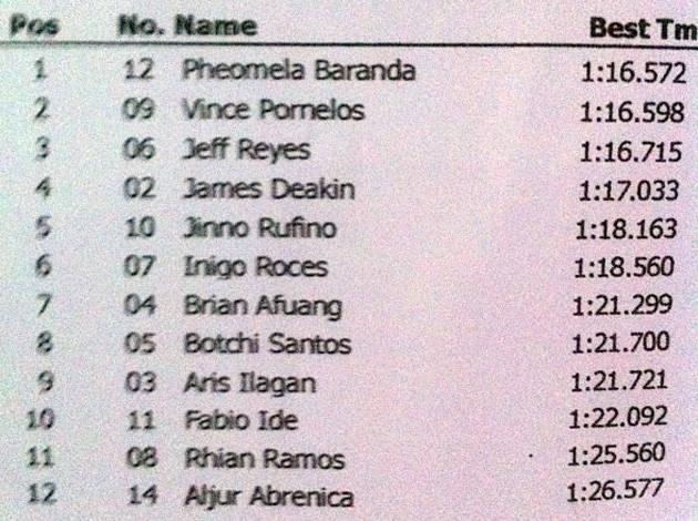 Vios Cup qualifying results