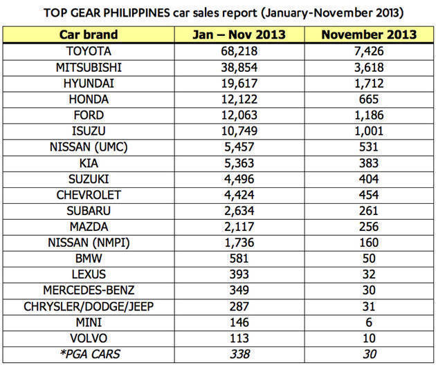Top Gear Philippines car sales report for November 2013