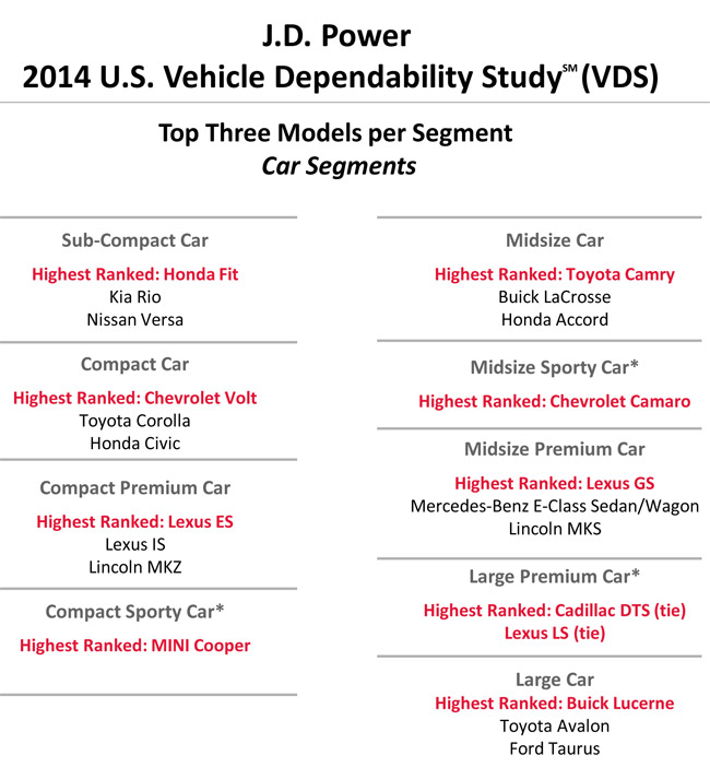 2014 J.D. Power US Vehicle Dependability Study
