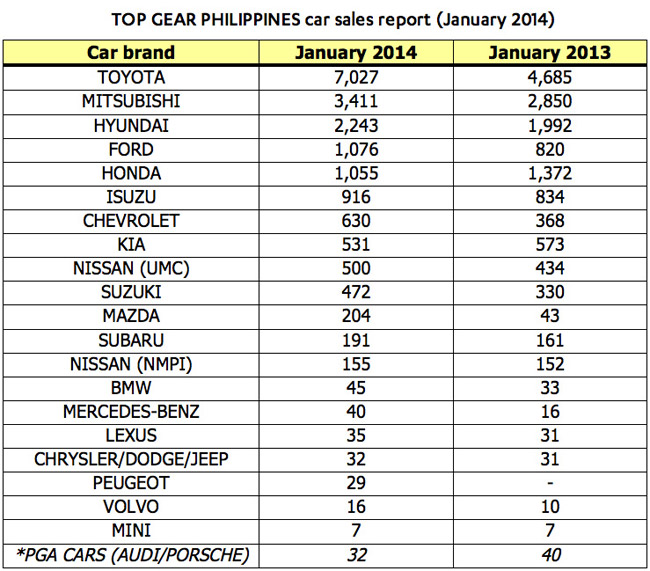 Top Gear PH car sales report for January 2014