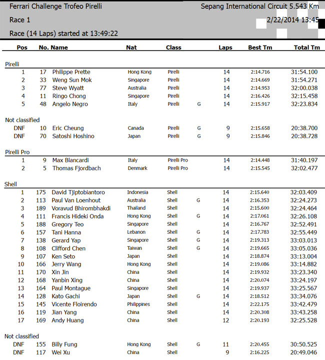 Ferrari Challenge Race 1 results (Malaysia)