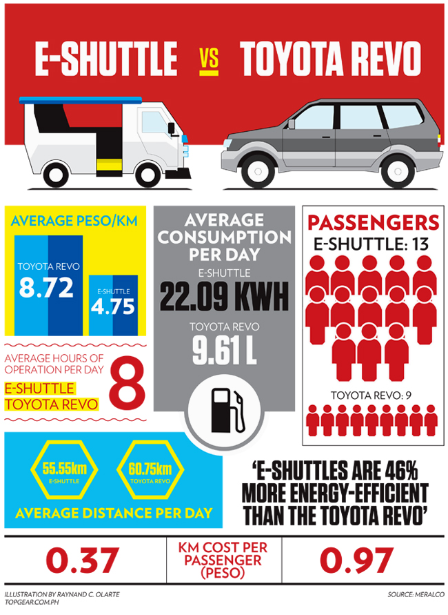 Meralco's Big Test: E-shuttle vs. Toyota Revo