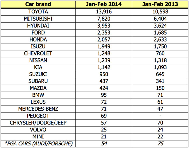 Top Gear Philippines car sales report for February 2014