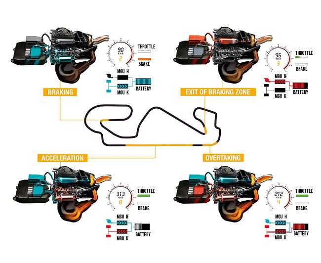 Formula 1 technology spotlight: Energy recovery systems