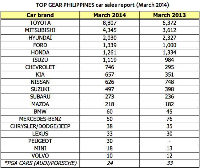 Top Gear Philippines' car sales report for March 2014