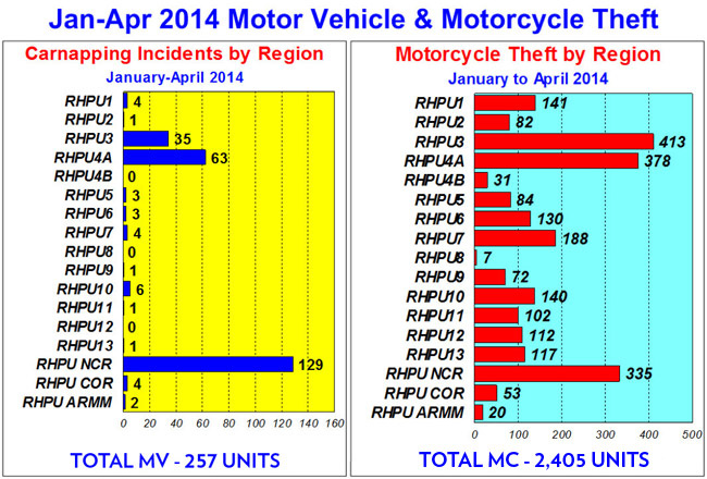 Philippine National Police Highway Patrol Group report