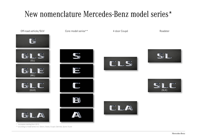 Mercedes-Benz new names