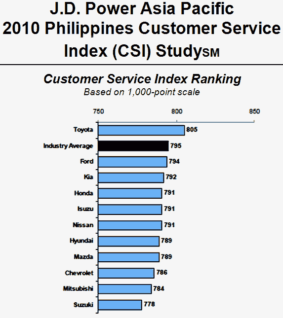 TopGear.com.ph Philippine Car News - J.D. Power 2010 Customer Satisfaction Index Philippines