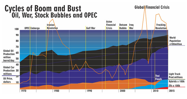 Cycles of boom and bust: Oil, war, stock bubbles and OPEC