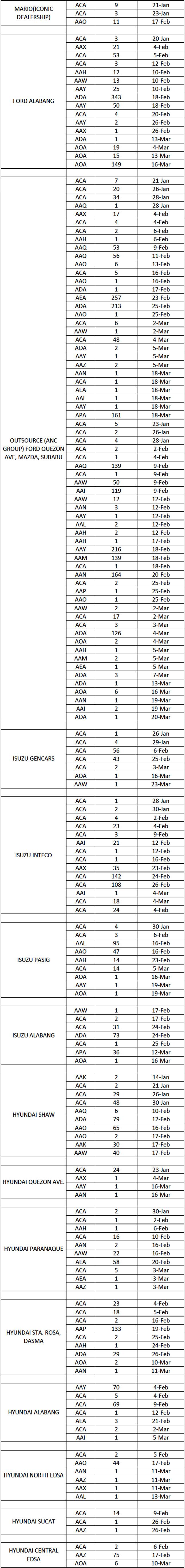 LTO plate distribution list