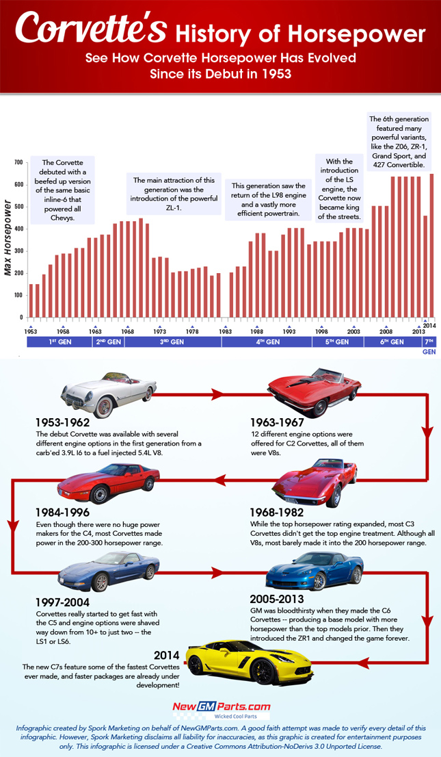 Chevrolet Corvette hp history